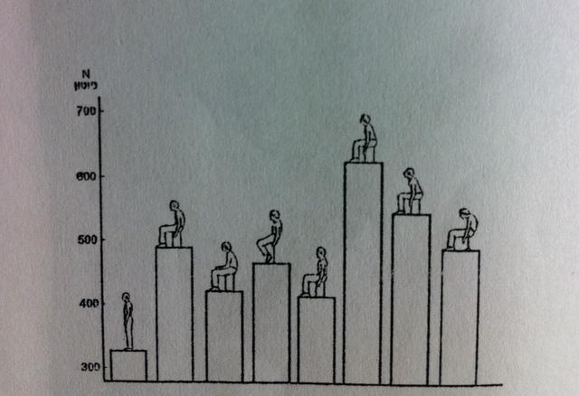 אימון כושר אישי - גרף עמודות: התפלגות עומסים על חוליות עמוד השדרה המותני בתנוחות ישיבה שונות